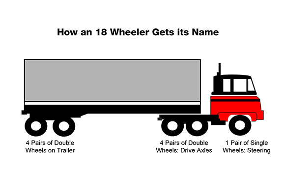 18 Wheeler Trailer Wiring Diagram : Semi rear axle diagram get free image about wiring